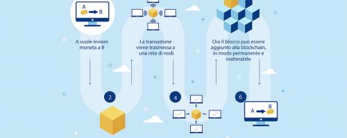 Scambi commerciali con monete virtuali, tracciabilità e trasparenza